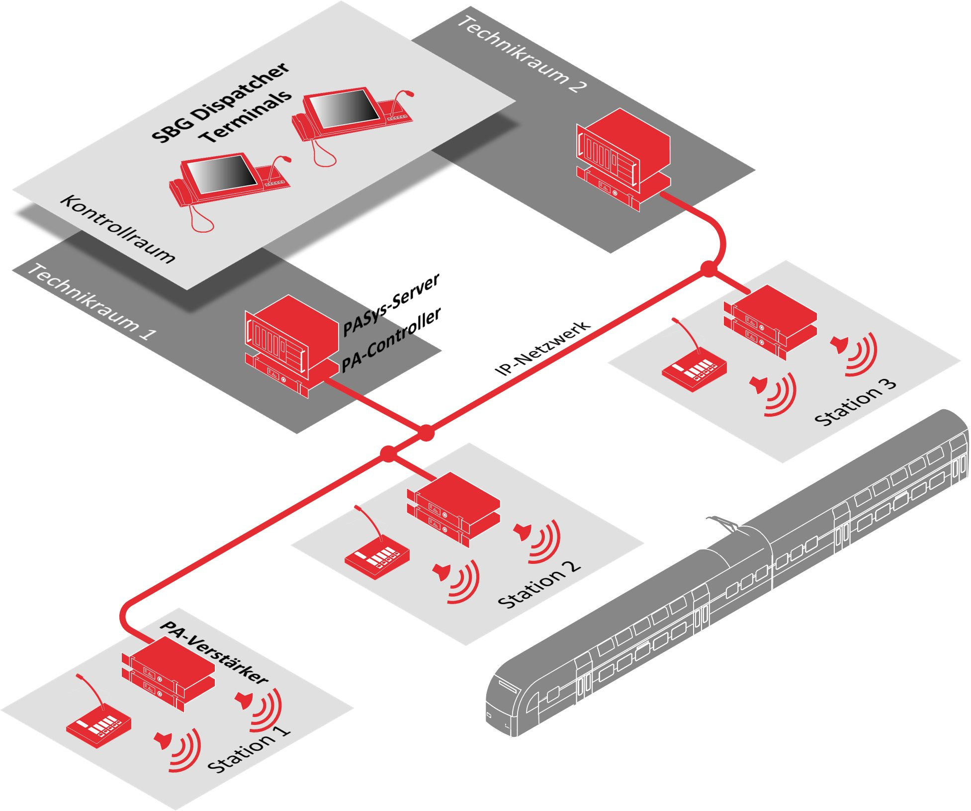 PASys Beschallungslösung mit redundanten PA-Controllern (EN50849 konform)