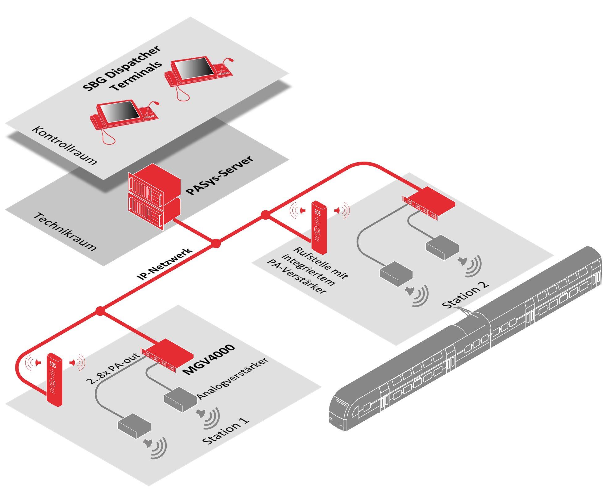 Vernetzung von vorhandener PA-Infrastruktur mittels MGV4000 Gateways des PASys
