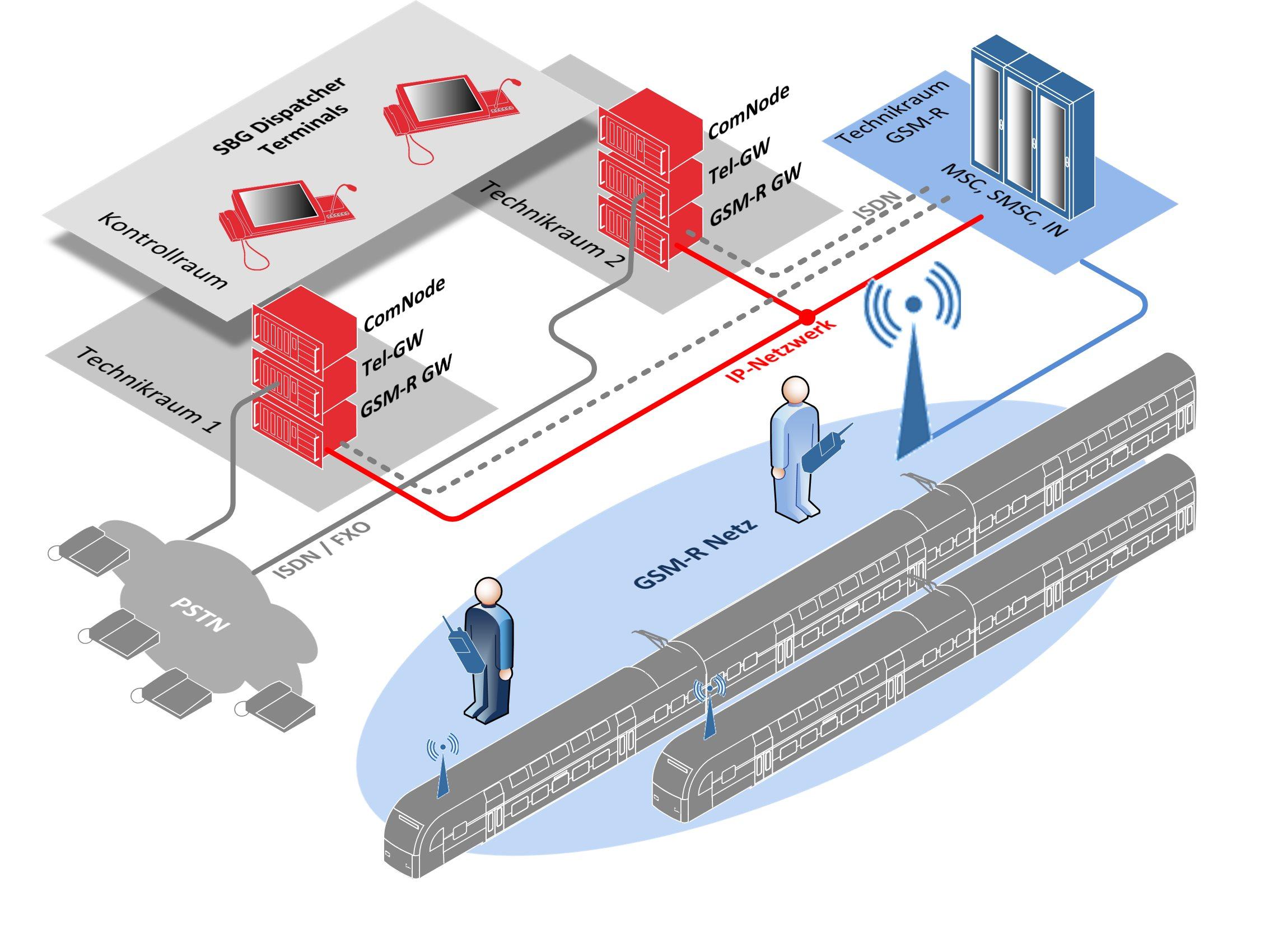 GSM-R Dispatcher System