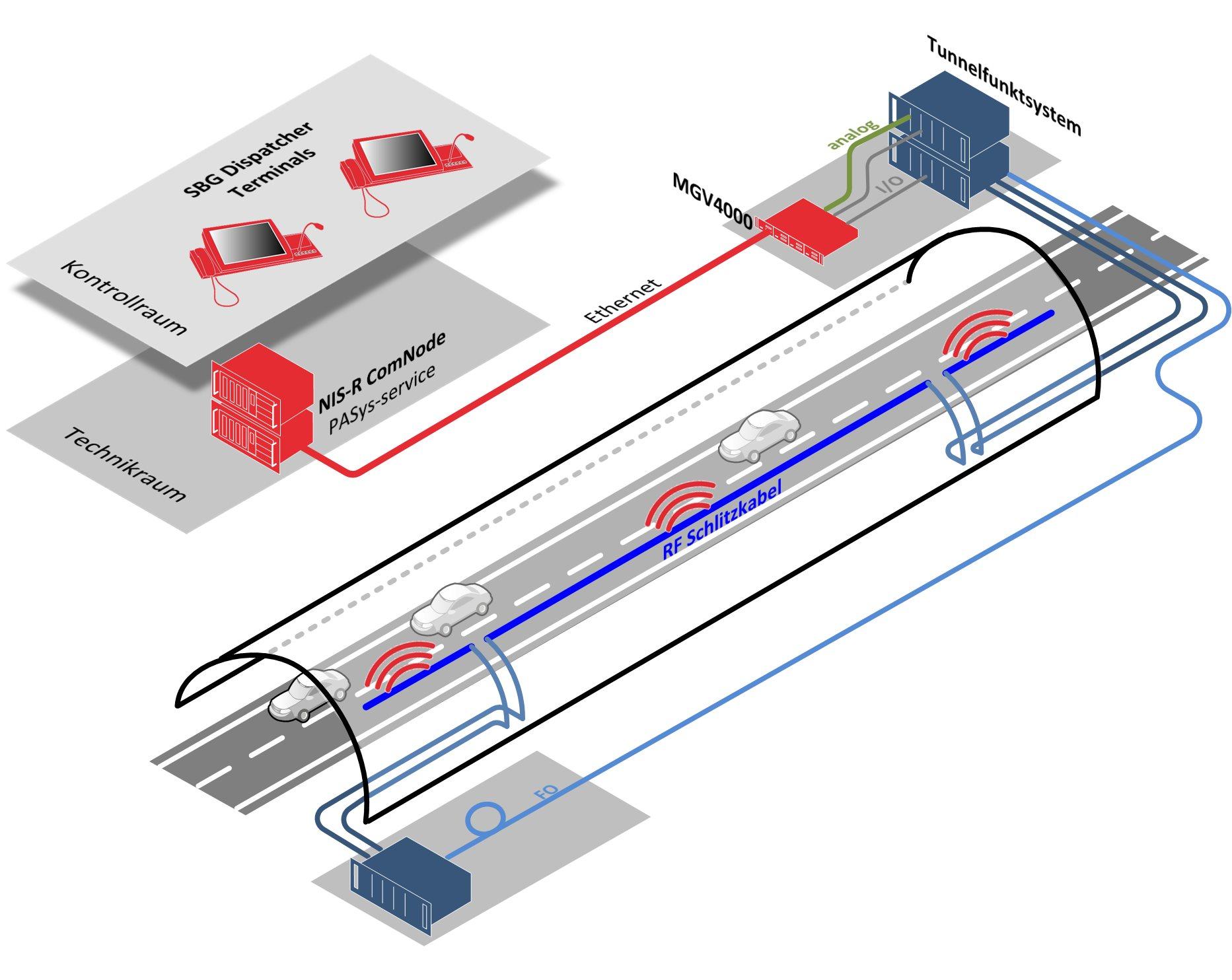 Tunnelfunk-Einsprechen mit PASys