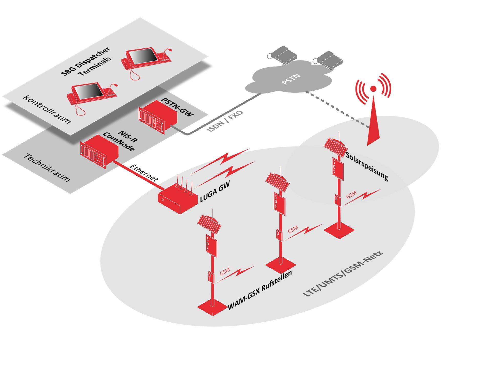 Drahtlose GSM-Rufstellen mit Solarspeisung